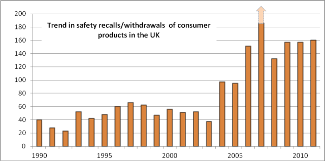 chart of UK product recalls 1990-2011